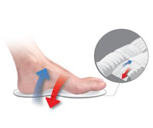 Shoe Ventilation